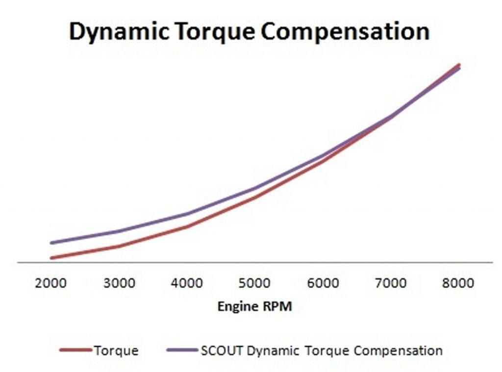 dynamic torque compensation 1