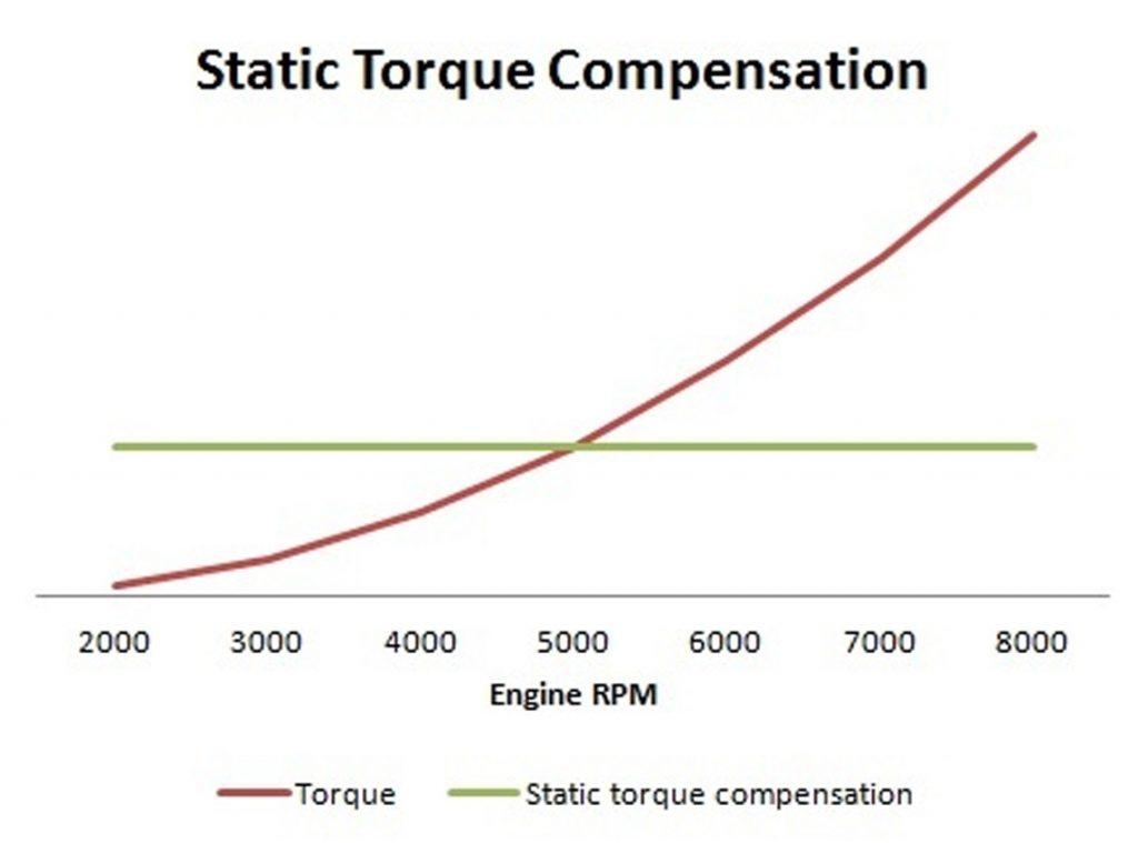 static torque compensaation