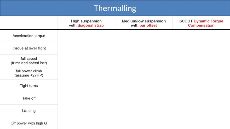 Comparison of Torque Compensation Methods on paramotors 7