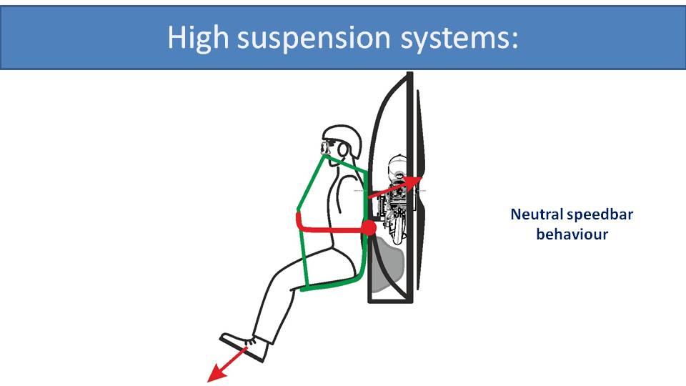 paramotor high suspension