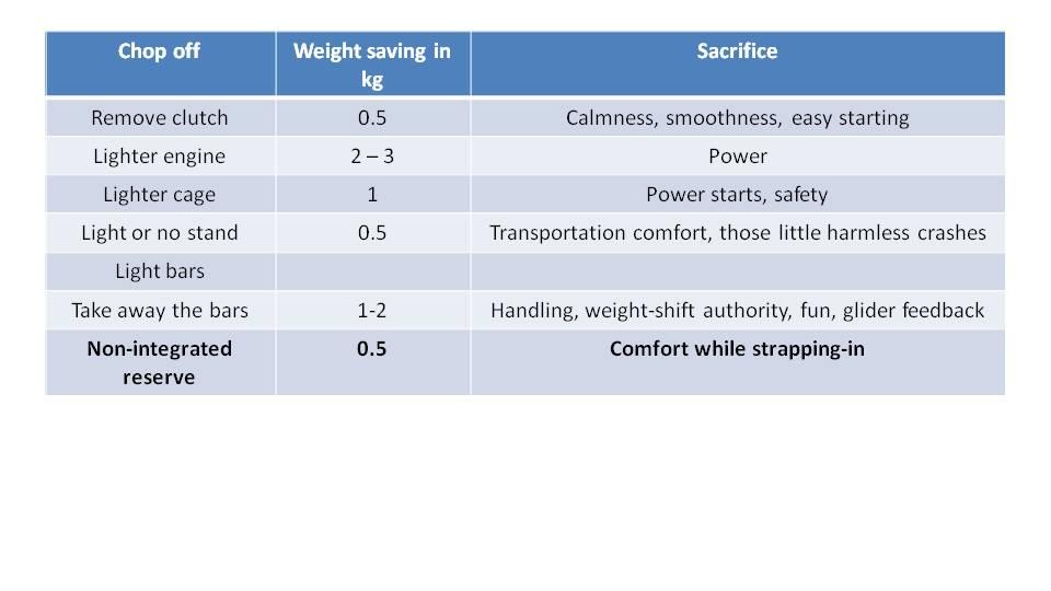Paramotor Weight Matters 9