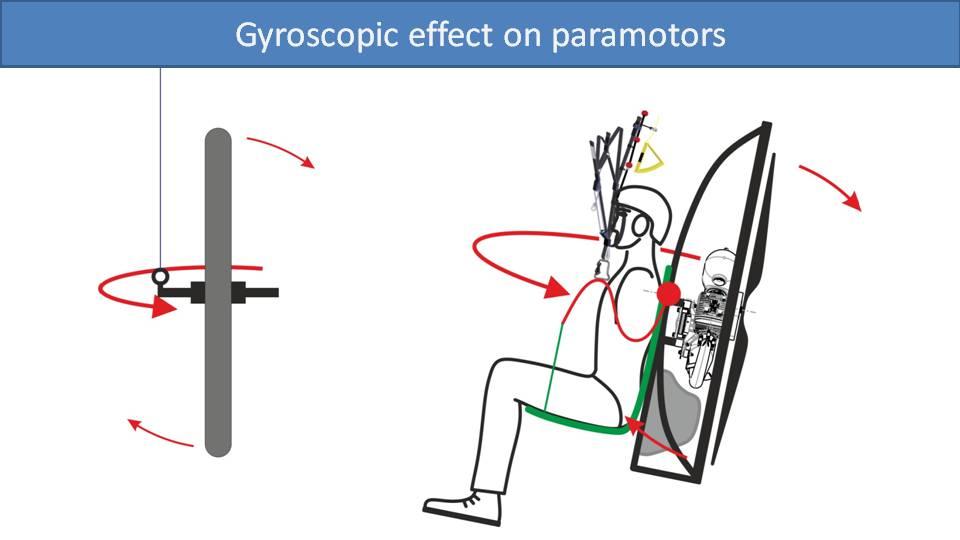 Gyroscopic Effect on Paramotors 3