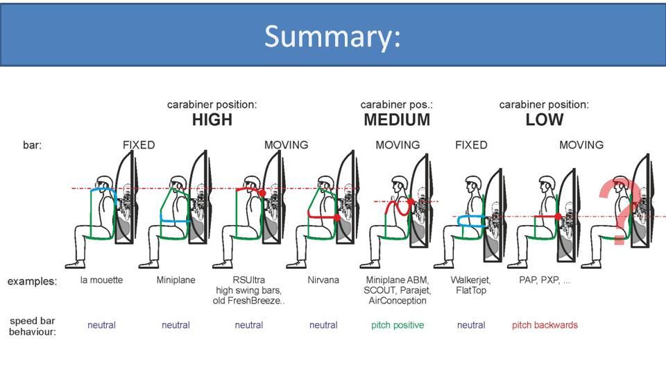 paramotor suspension summary