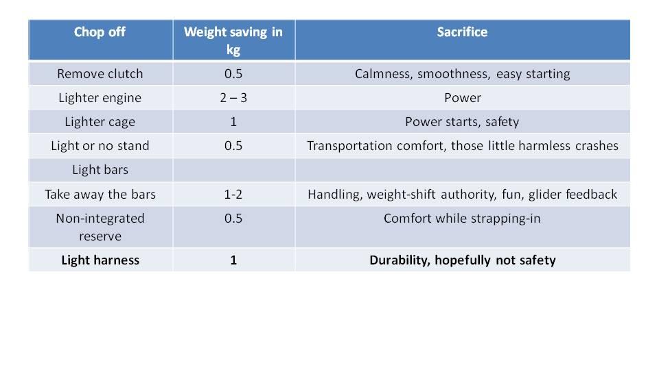 Paramotor Weight Matters 10