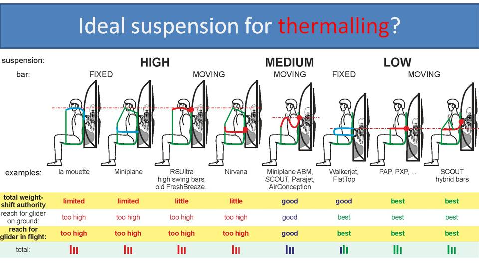 best suspension for thermaling 1