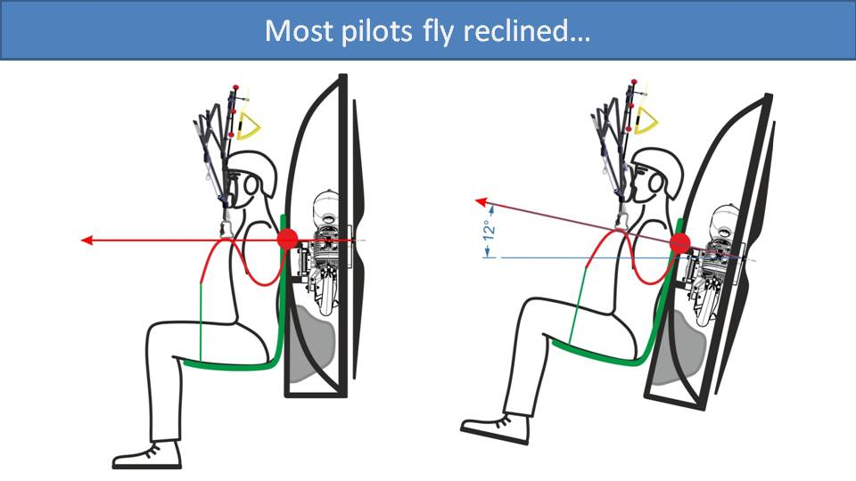 Reclining is Inefficient in paramotoring