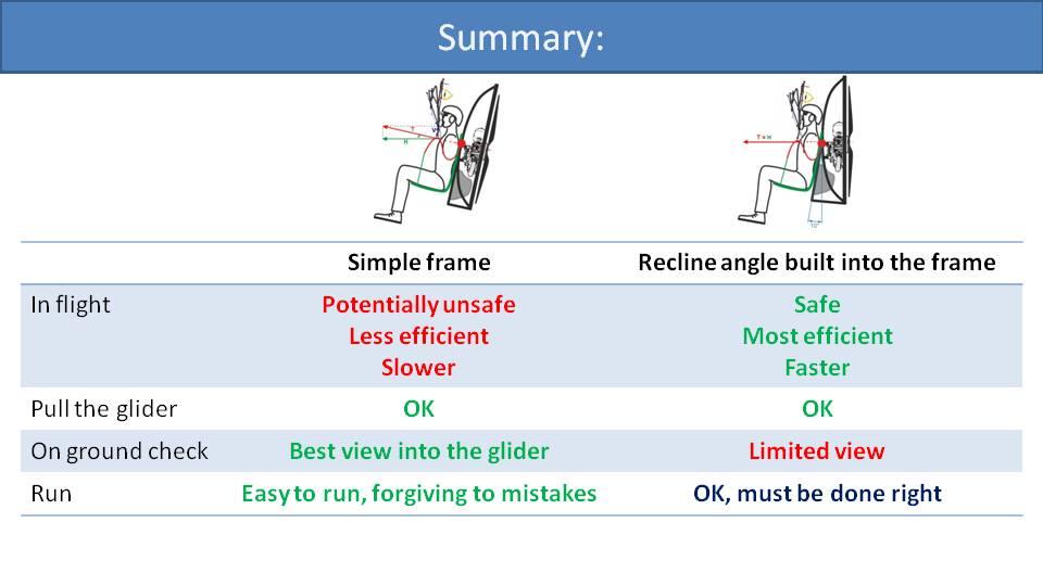 Paramotor Variable Frame Geometry