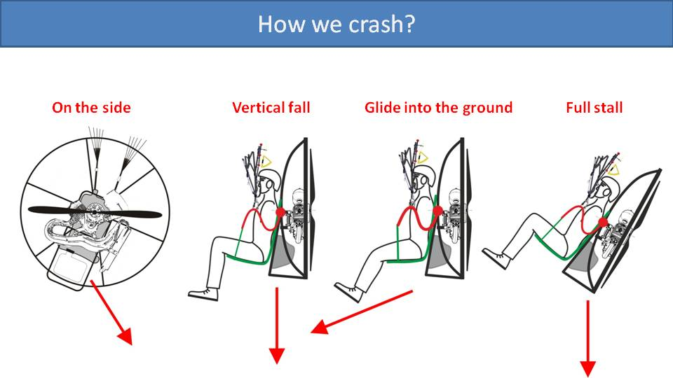 Improvements in Protection from Stall Crashes in Paramotor
