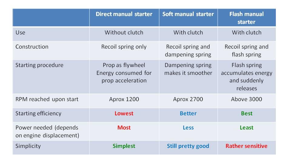 Manual or Electric Starter for Paramotor 1