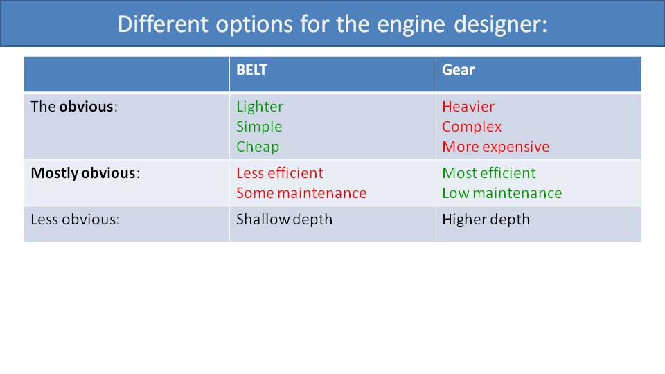 deal Position of Engine Mounts 2