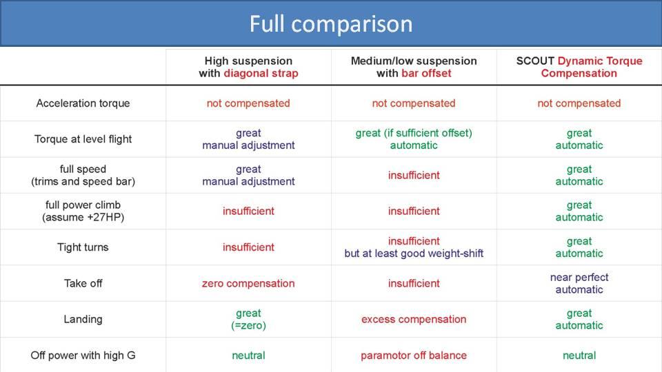 Comparison of Torque Compensation Methods on paramotor 2