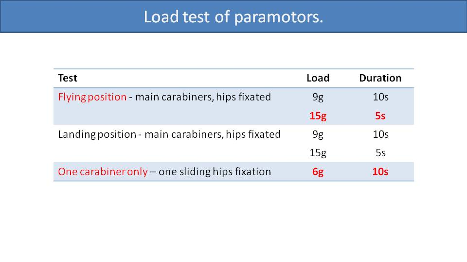 Load Testing and Certification of Paramotors 2