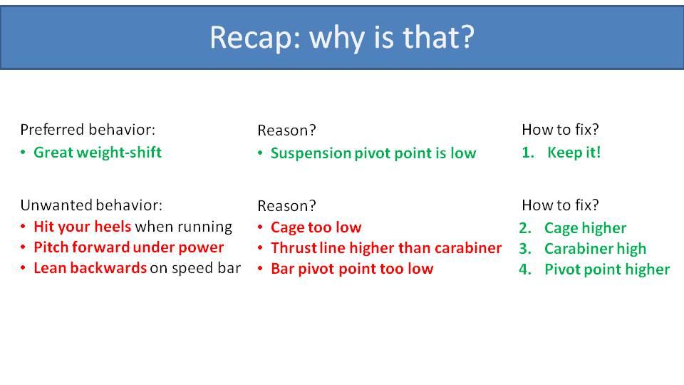low suspension paramotor recap