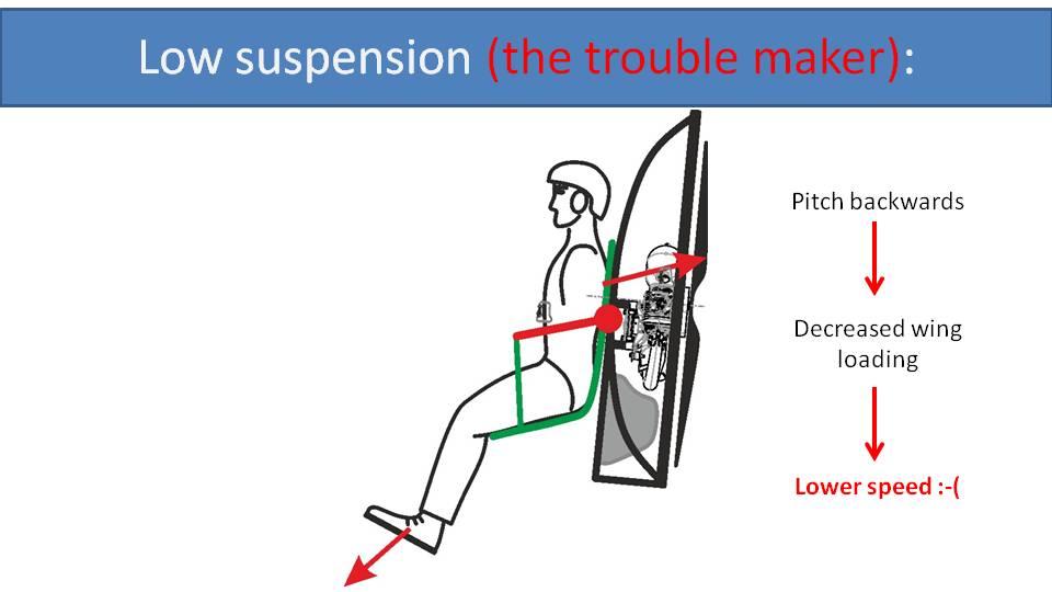 low suspension pitch