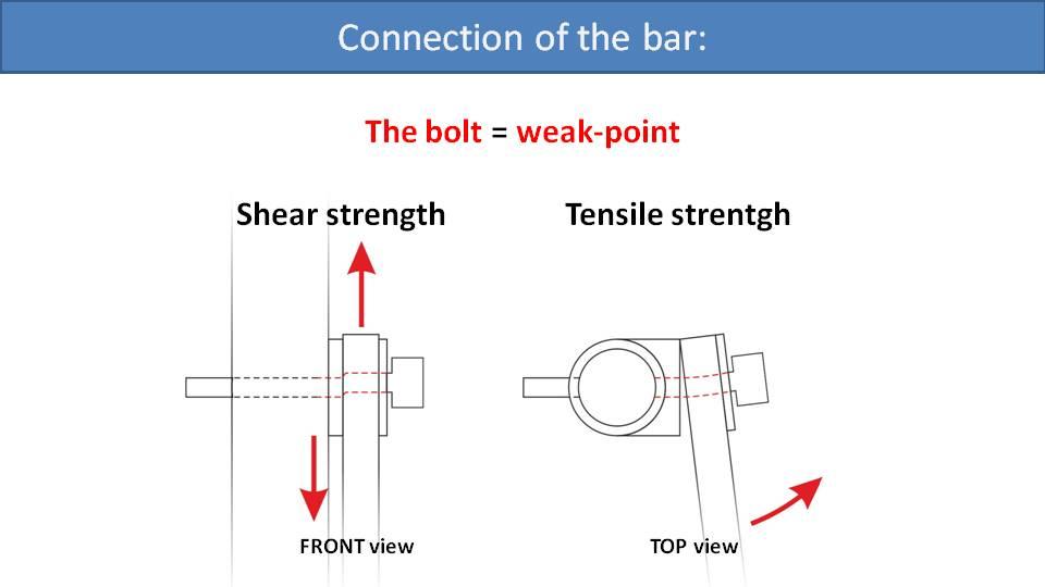 Paramotor Suspension System Strength 2