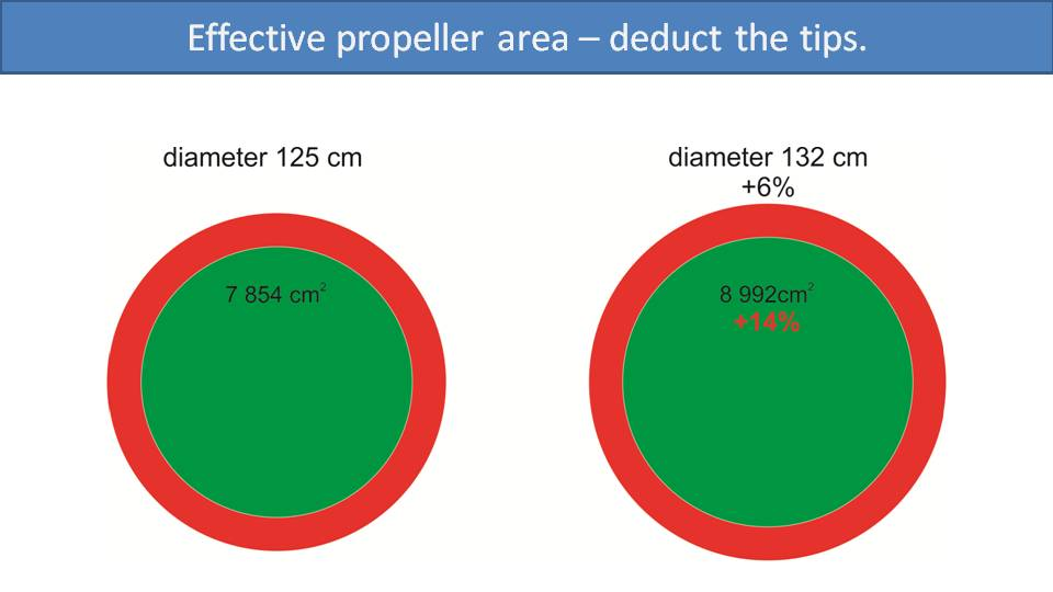 All About Paramotor Propellers 3