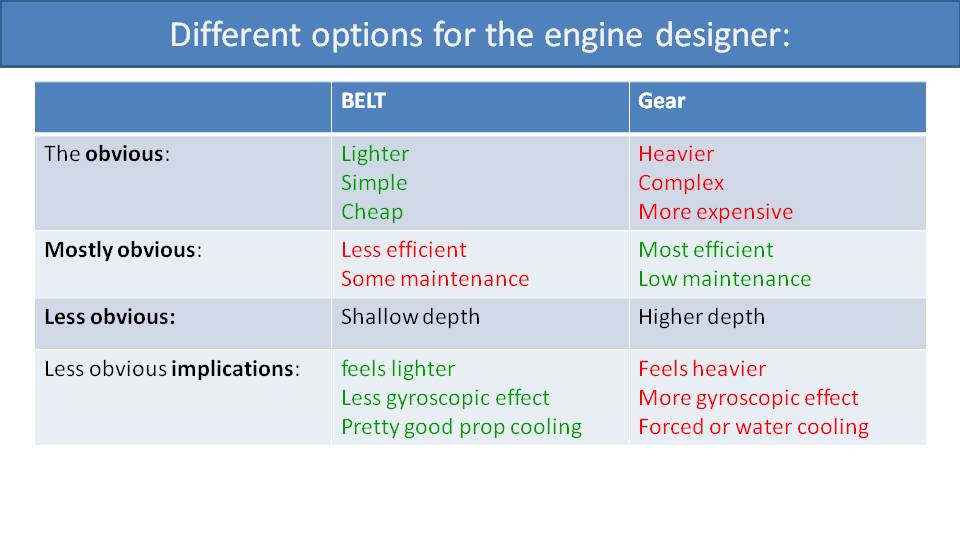 deal Position of Engine Mounts 4