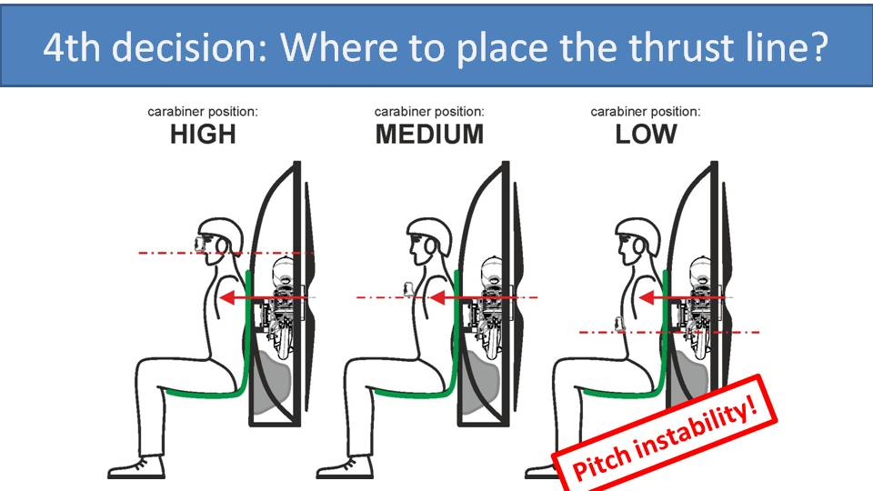 paramotor thrust line