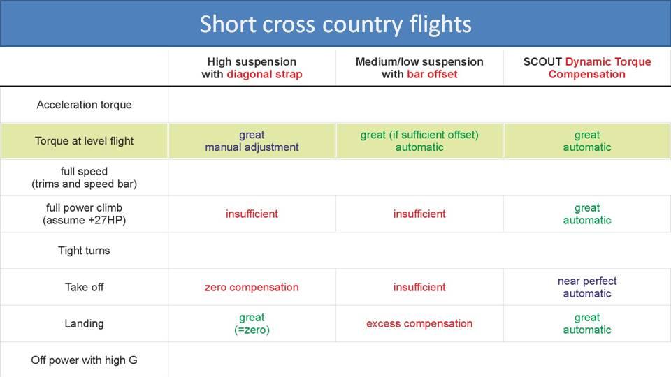 Comparison of Torque Compensation Methods paramotors