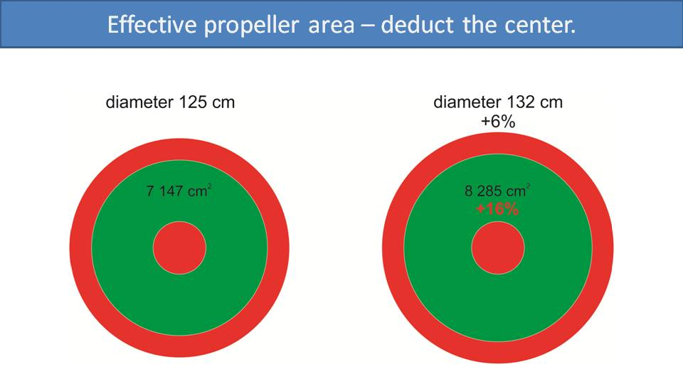 All About Paramotor Propellers 4