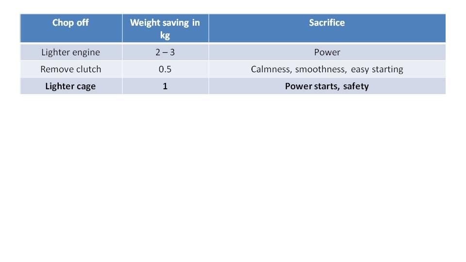 Paramotor Weight Matters 4