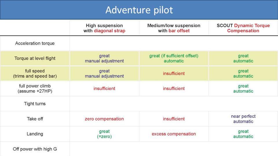 Comparison of Paramotor Torque Compensation Methods