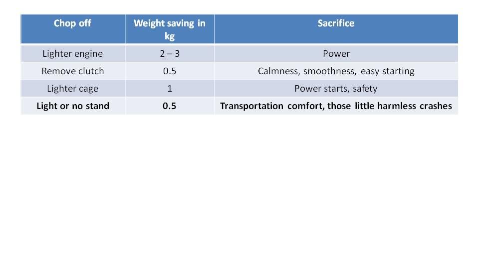 Paramotor Weight Matters 5