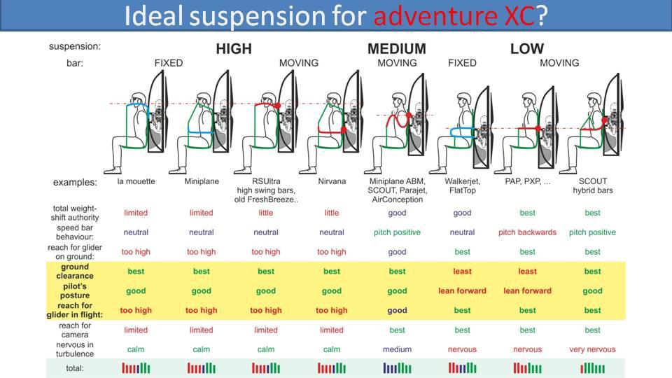 ideal suspension for paramotor adventure