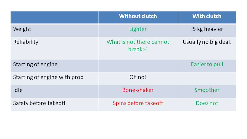 With or Without a Paramotor Clutch 6