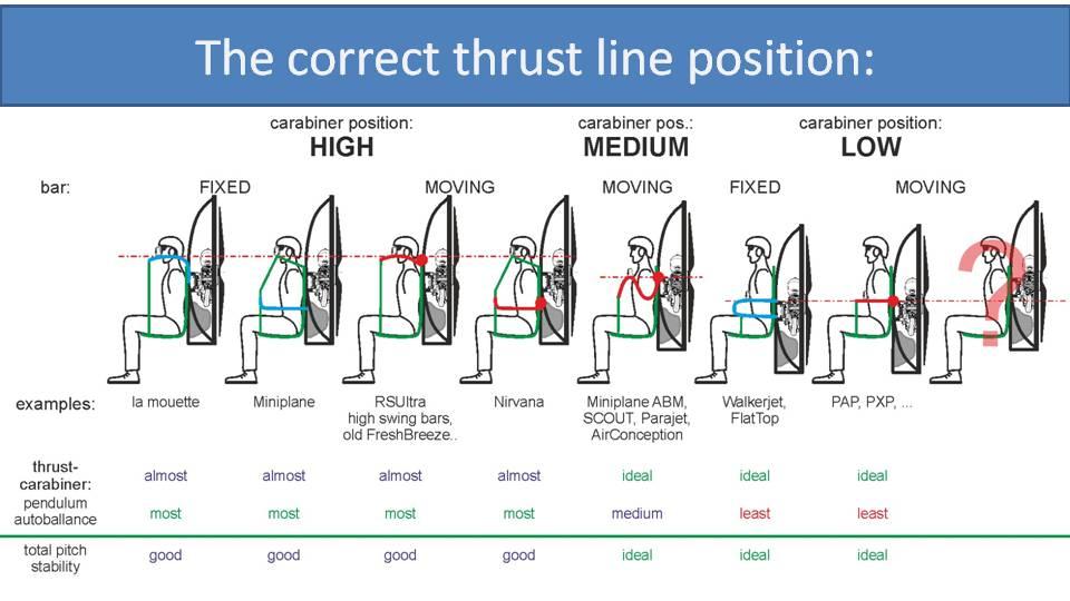 correct paramotor thrust line