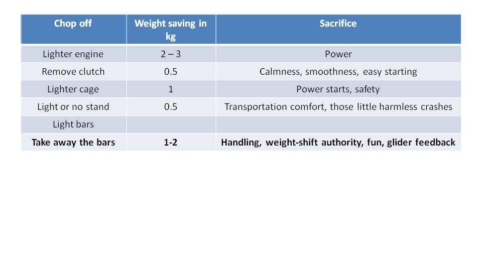 Paramotor Weight Matters 7