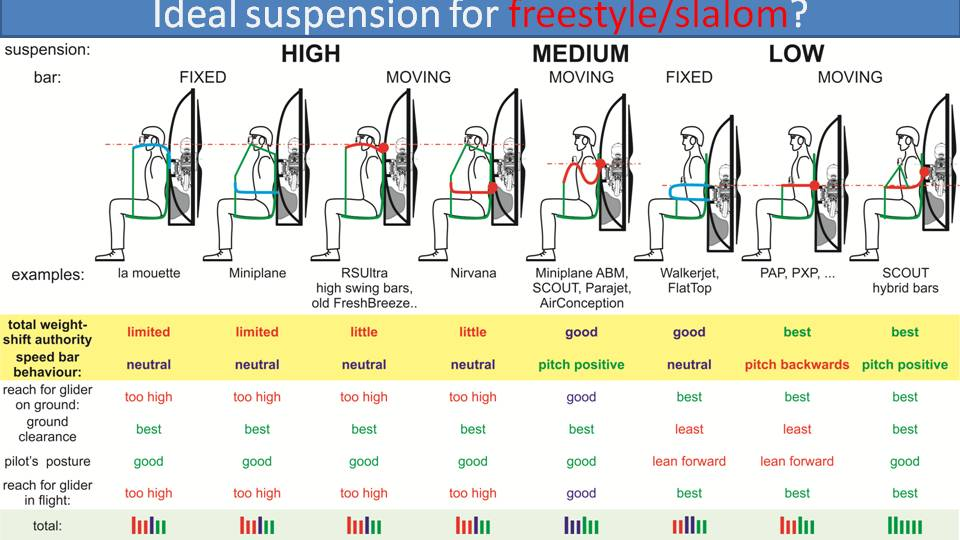 best suspension for acro and slalom