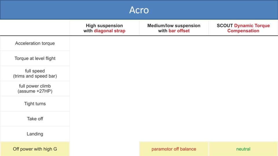 Comparison of Torque Compensation Methods on paramotors 6