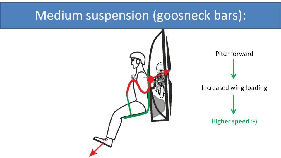 medium paramotor suspension goosneck bars 1
